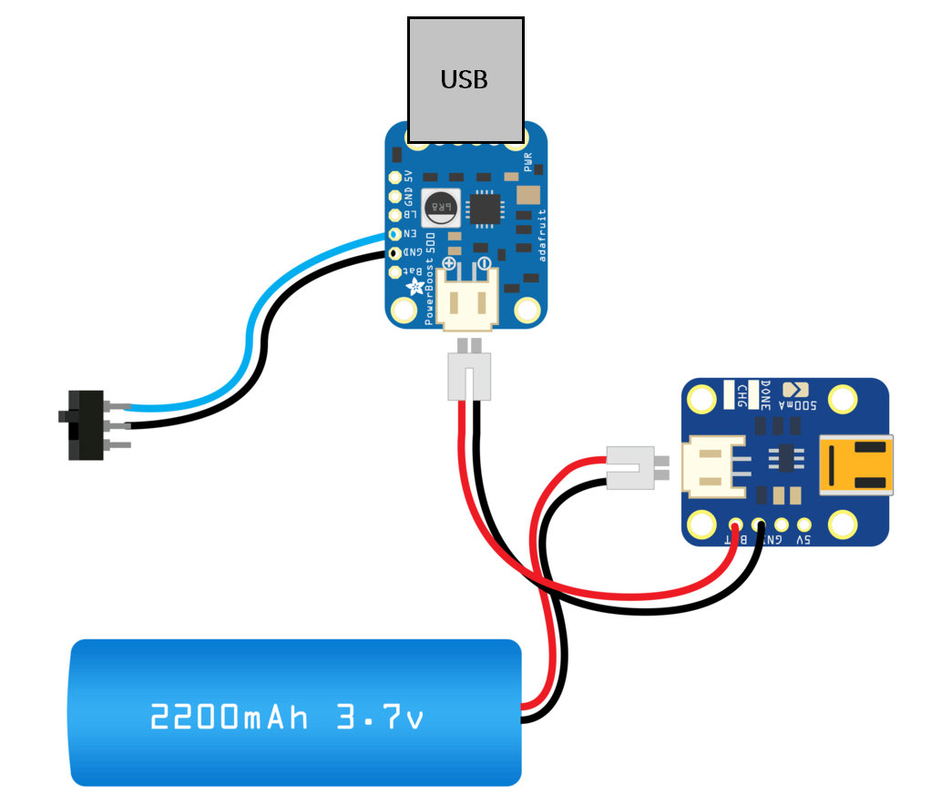 This diagram lovingly ripped off from the Adafruit website and modified to include the USB connector.